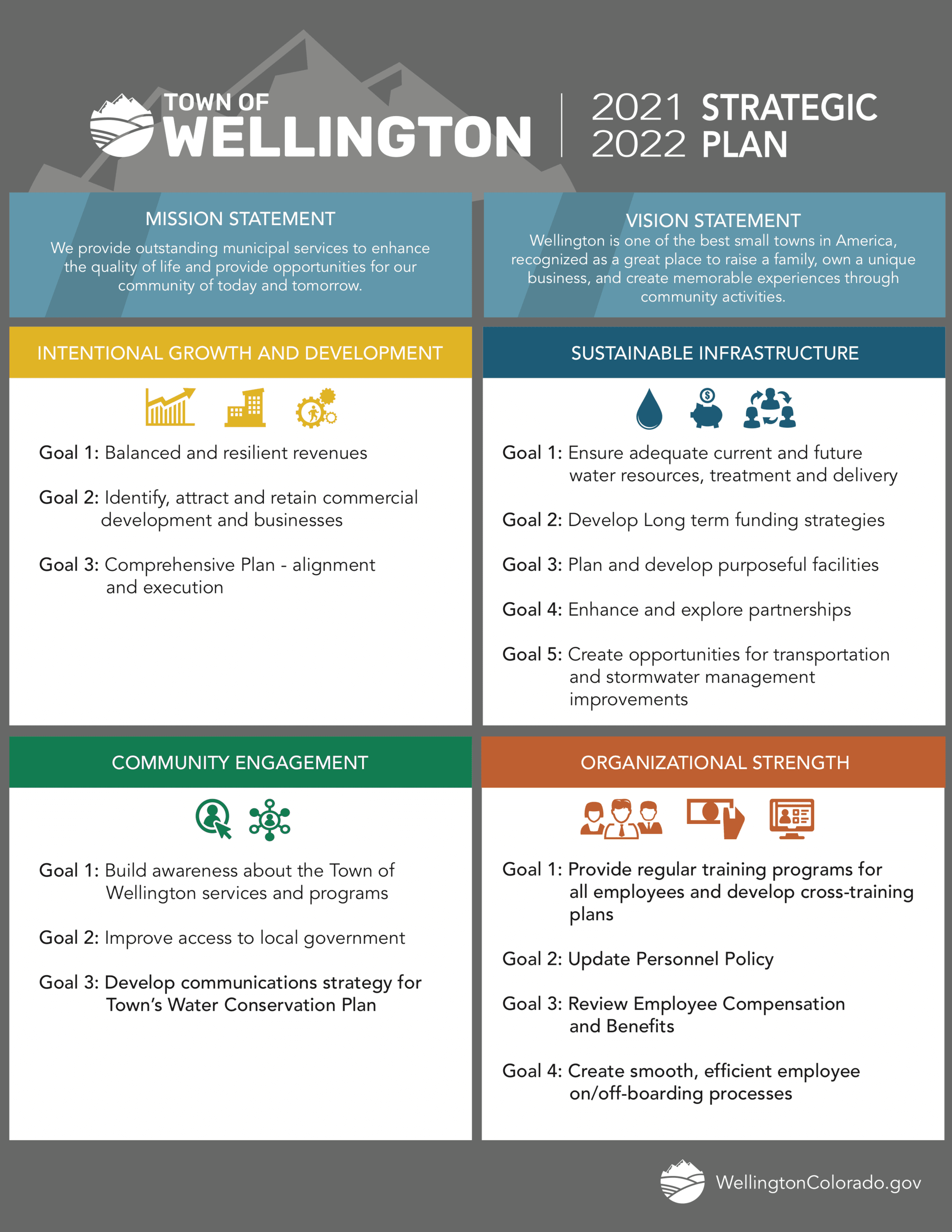 2020-2021 STRATEGIC PLAN